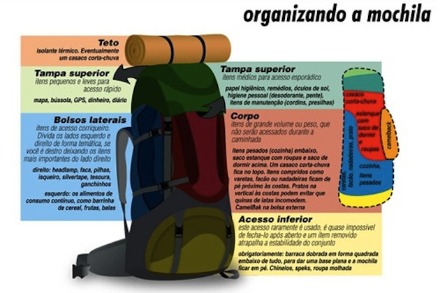 Como organizar mochila